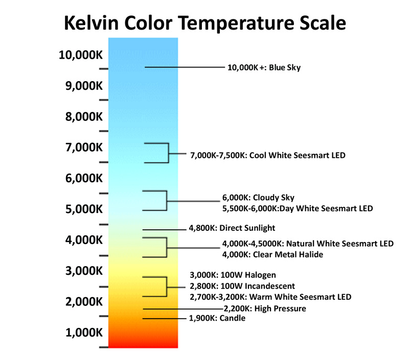 Color Temperature Chart